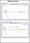 液体凍結装置 SF-1160H 凍結速度データ